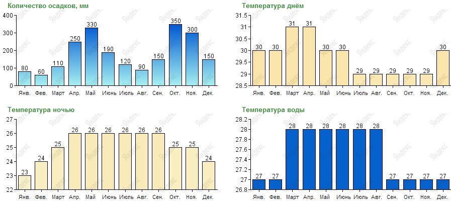 Погода и климат на Шри-Ланке по месяцам